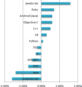 Popularity of JS